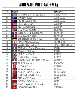 +68Kg List Competitors