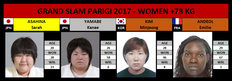Grand Slam Parigi 2017 +78 Kg