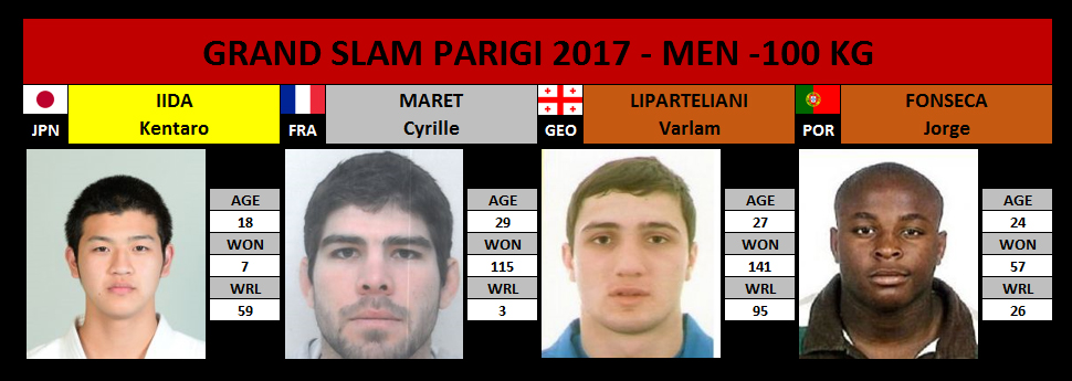 Grand Slam Parigi 2017 -100 Kg