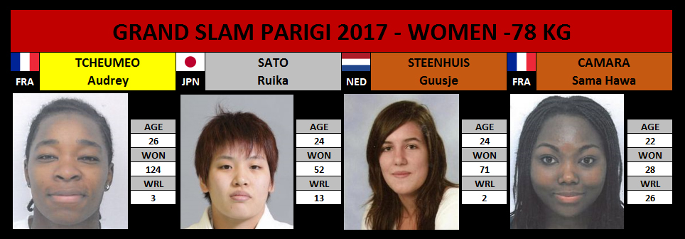 Grand Slam Parigi 2017 -78 Kg