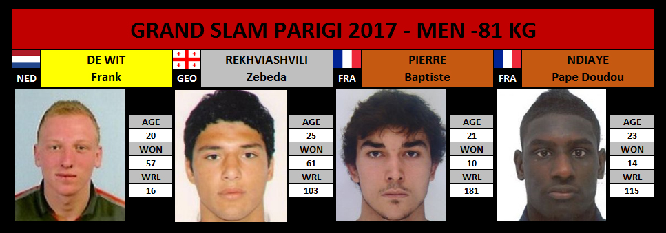 Grand Slam Parigi 2017 -81 Kg
