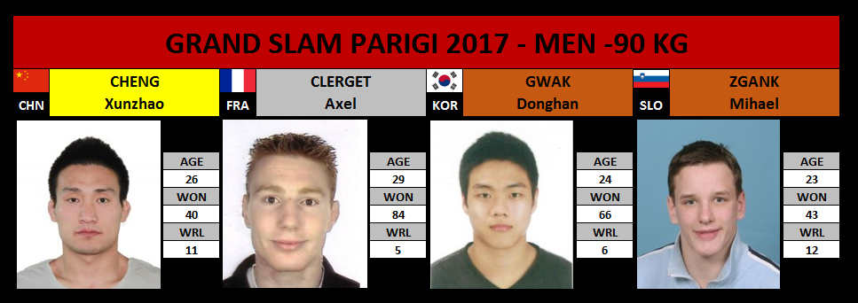 Grand Slam Parigi 2017 -90 Kg