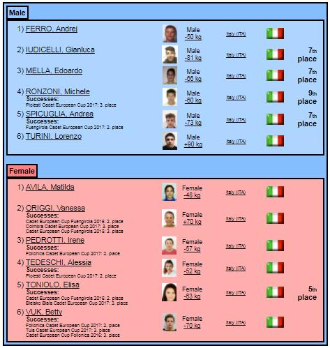 EYOF2017 - Italian Team