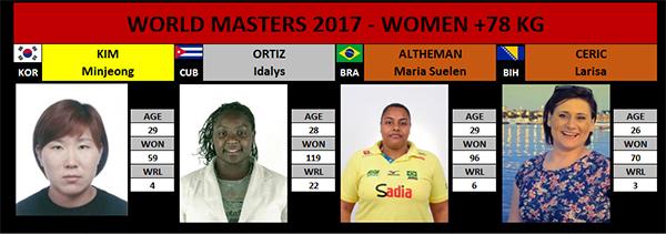 Masters +78kg