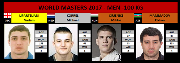 Masters -100kg