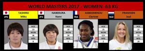 Masters -63kg